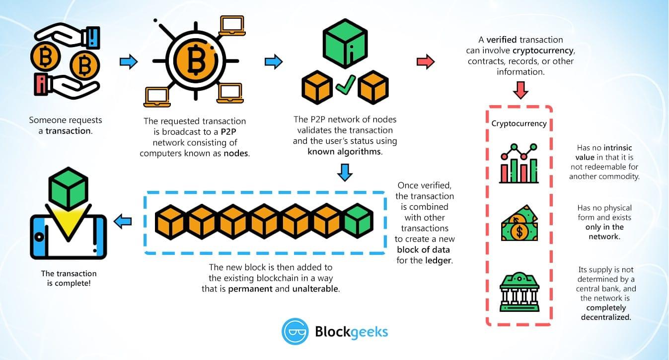 Block Chains