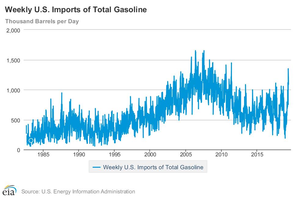 Gasoline Imports