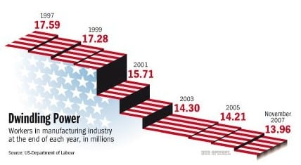1997 Manufacturing