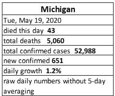 Michigan Covid May 19, 2020