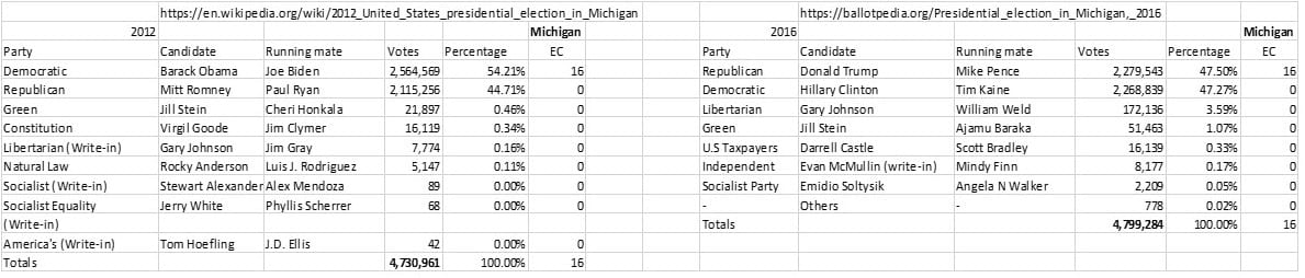Michigan Presidential Vote 2012 and 2016