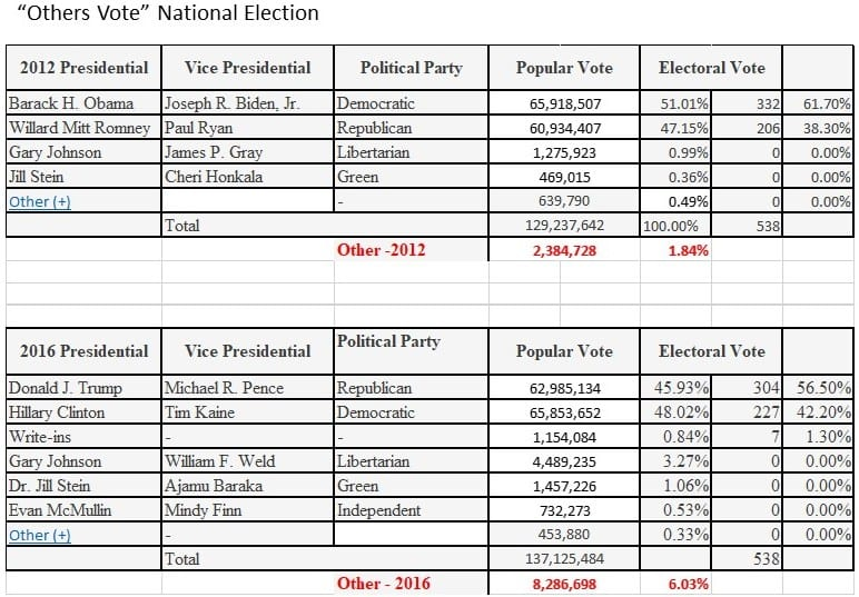 Swing Vote National