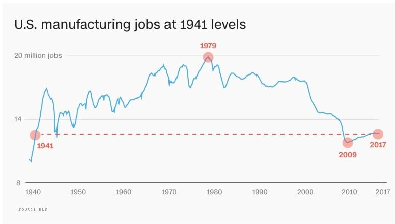 Manufacturing Job Growth Since 1941 - BLS