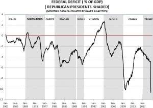 Angry Bear »Déficit do Fed como% do PIB agora em novo recorde 4
