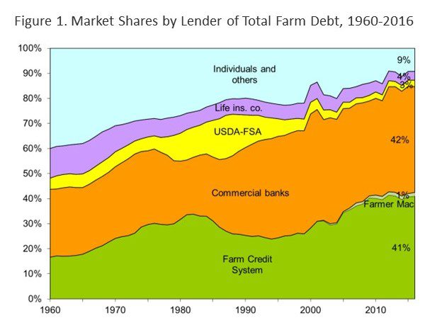 This image has an empty alt attribute; its file name is Farm-Debt.jpg